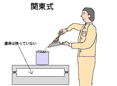 関東式-収骨