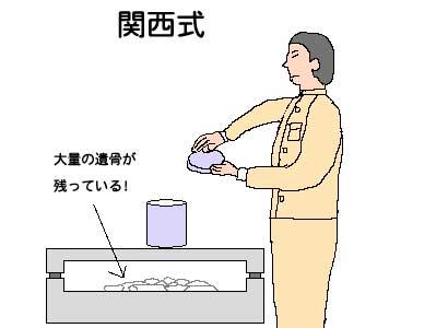 関西式-収骨